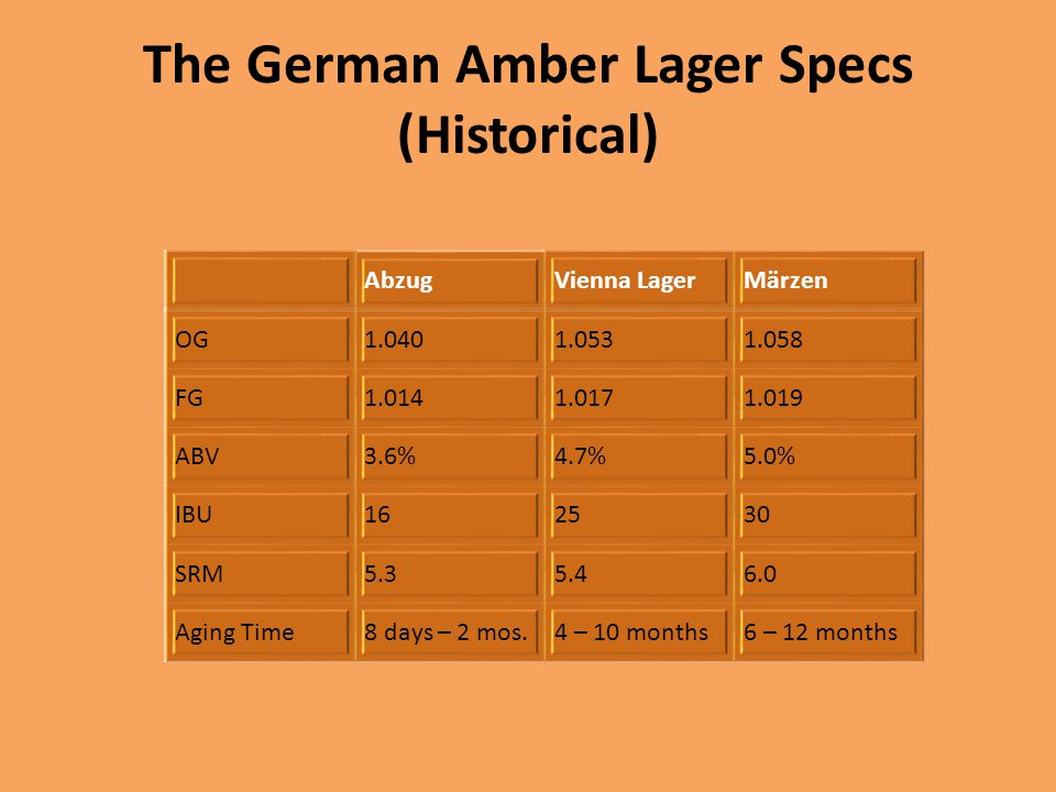 The German Amber Lager Specs (Historical)