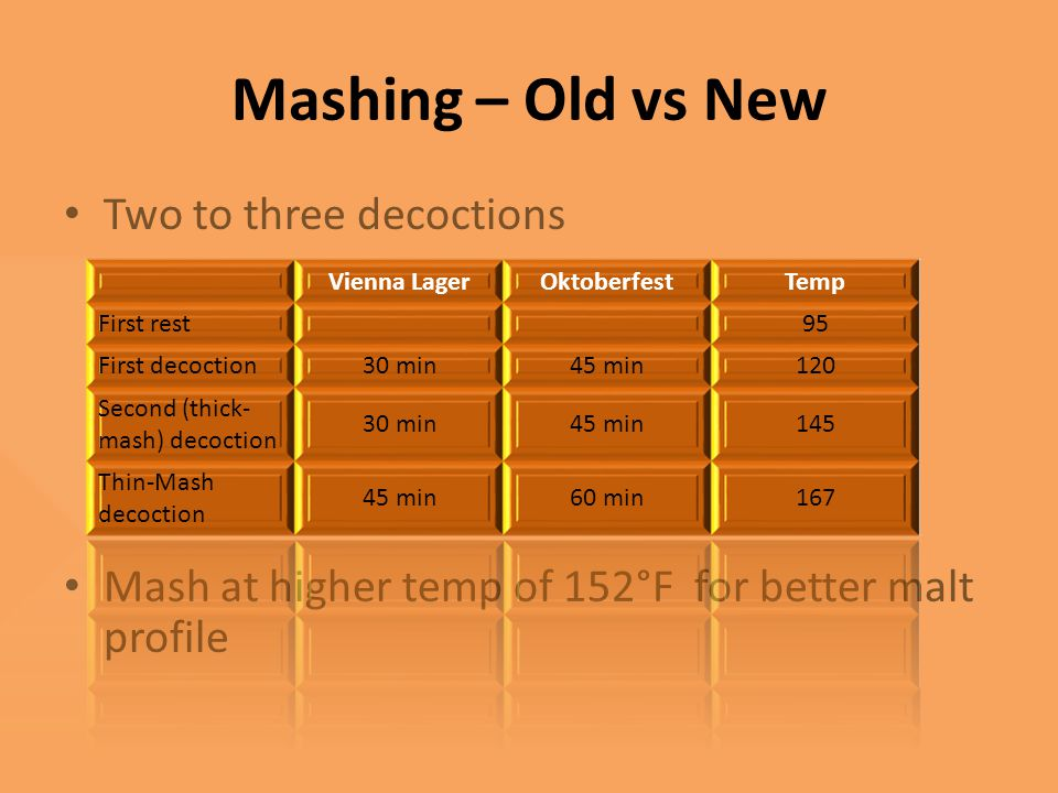 Mashing – Old vs New Two to three decoctions