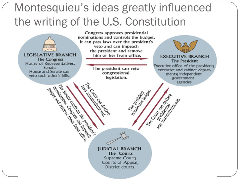 Montesquieu's ideas greatly influenced the writing of the U. S