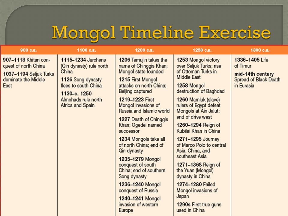 Mongol Timeline Exercise