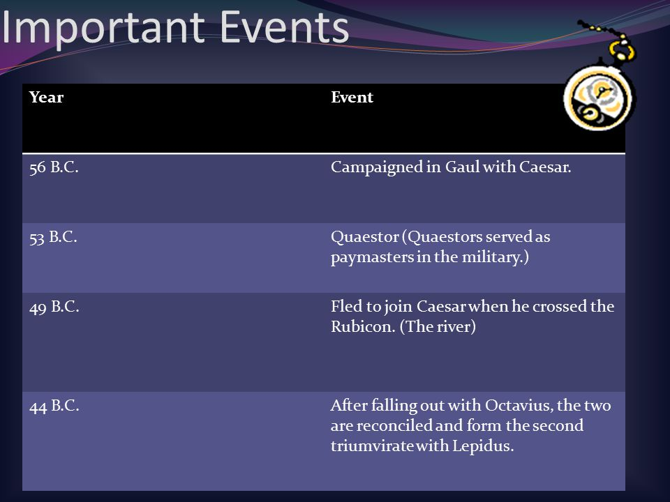 Important Events Year Event 56 B.C. Campaigned in Gaul with Caesar.