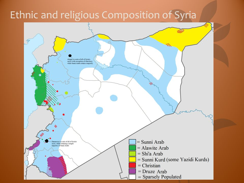 Ethnic and religious Composition of Syria