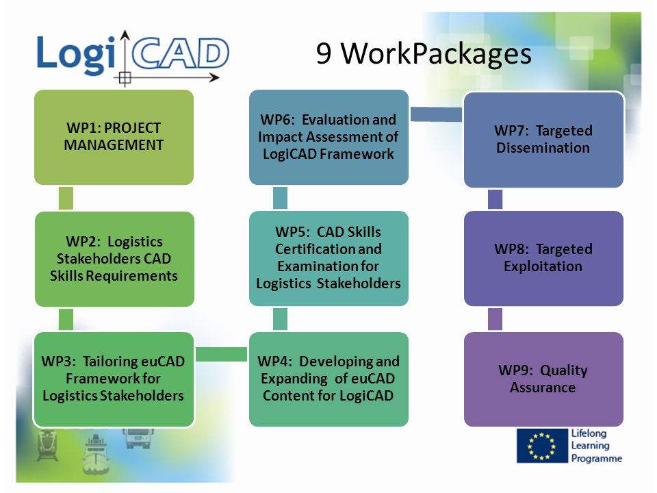 9 WorkPackages WP1: PROJECT MANAGEMENT
