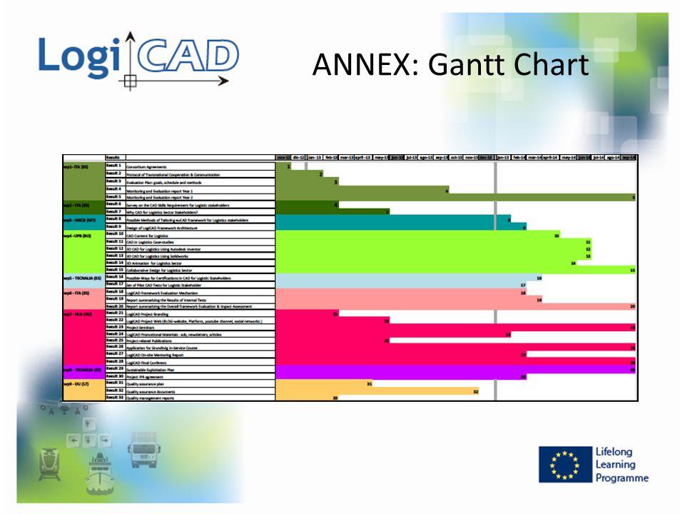 ANNEX: Gantt Chart