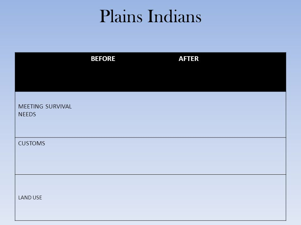 Plains Indians BEFORE AFTER MEETING SURVIVAL NEEDS CUSTOMS LAND USE