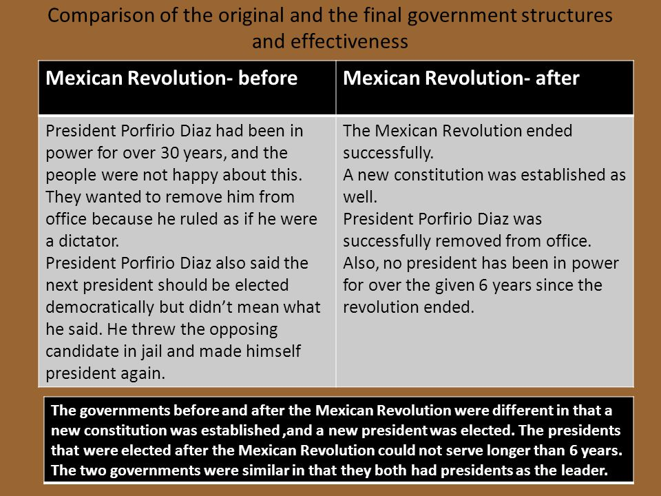 Mexican Revolution- before Mexican Revolution- after