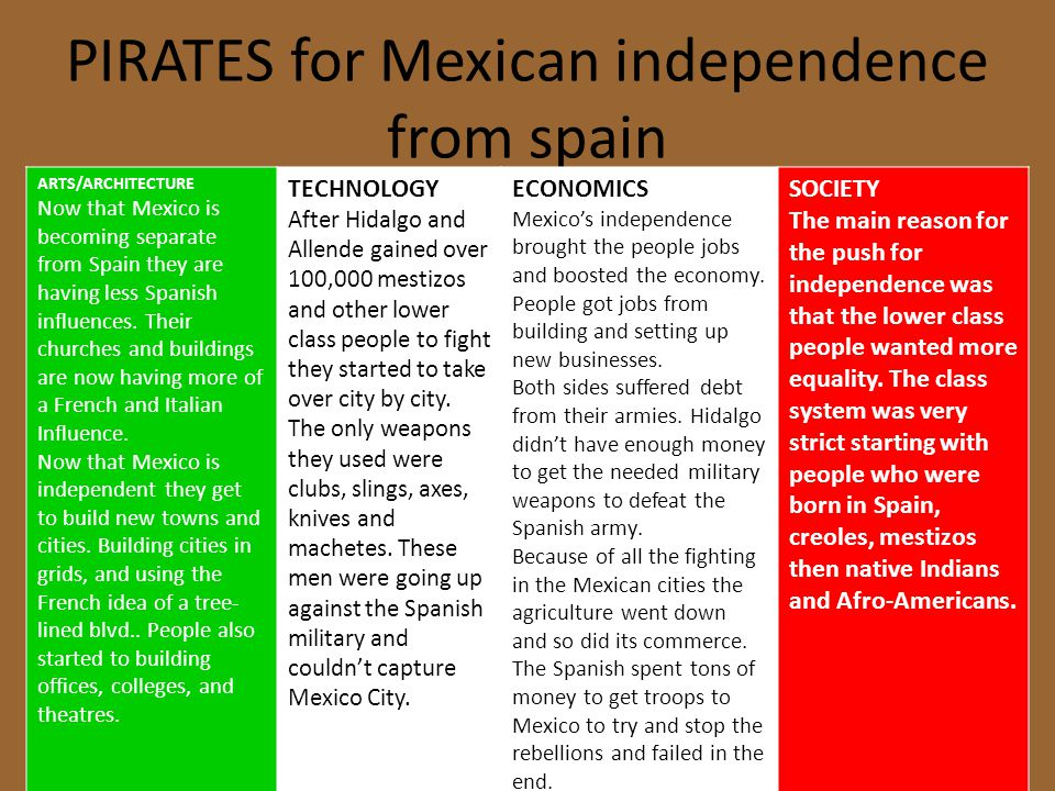 PIRATES for Mexican independence from spain