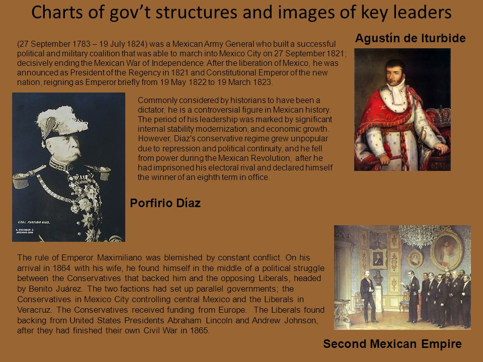 Charts of gov't structures and images of key leaders