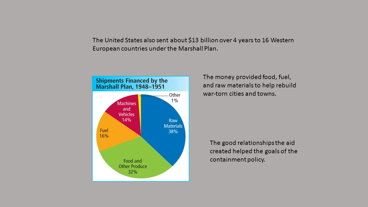 The United States also sent about $13 billion over 4 years to 16 Western European countries under the Marshall Plan.