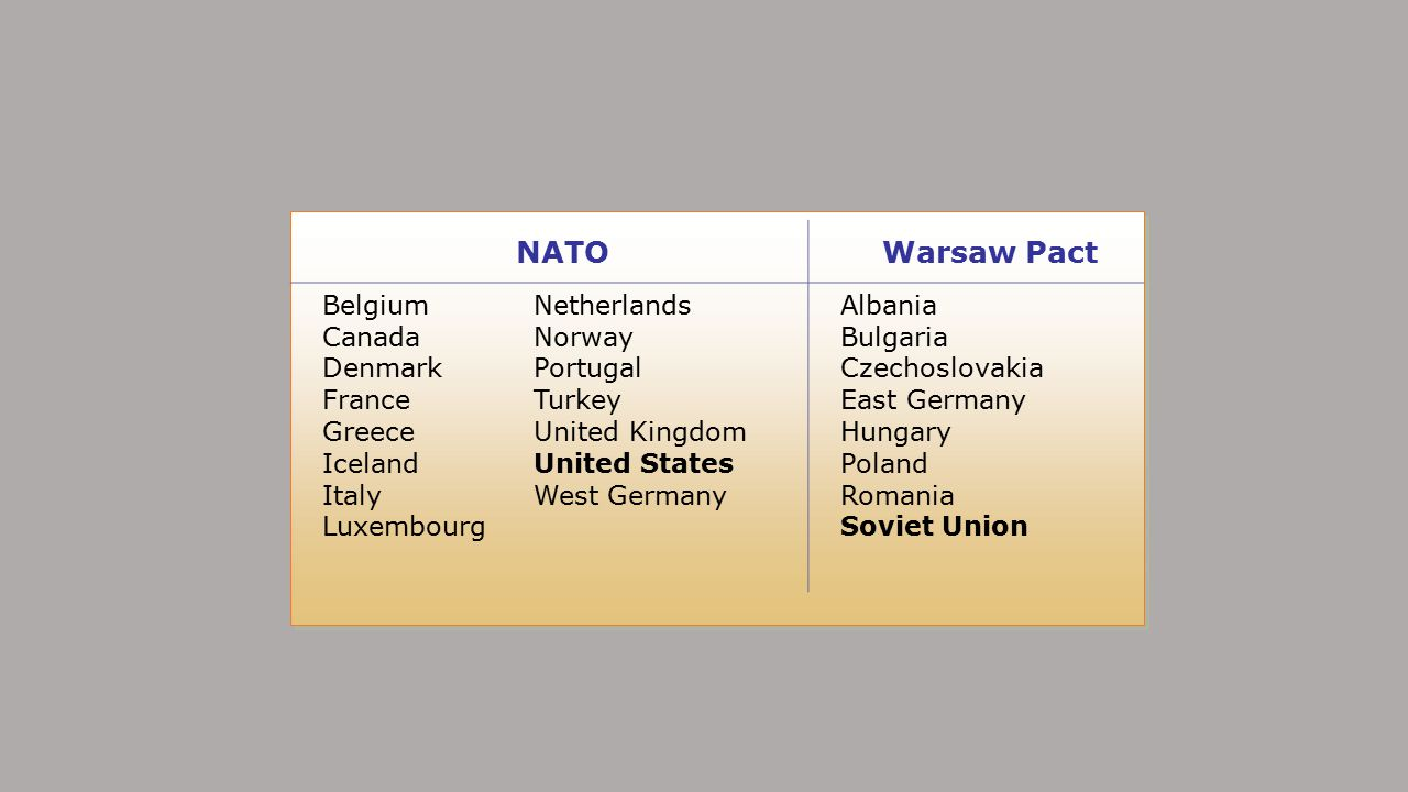 NATO Warsaw Pact Belgium Netherlands Canada Norway Denmark Portugal
