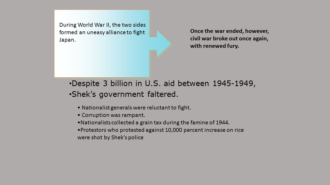 Despite 3 billion in U.S. aid between 1945-1949,