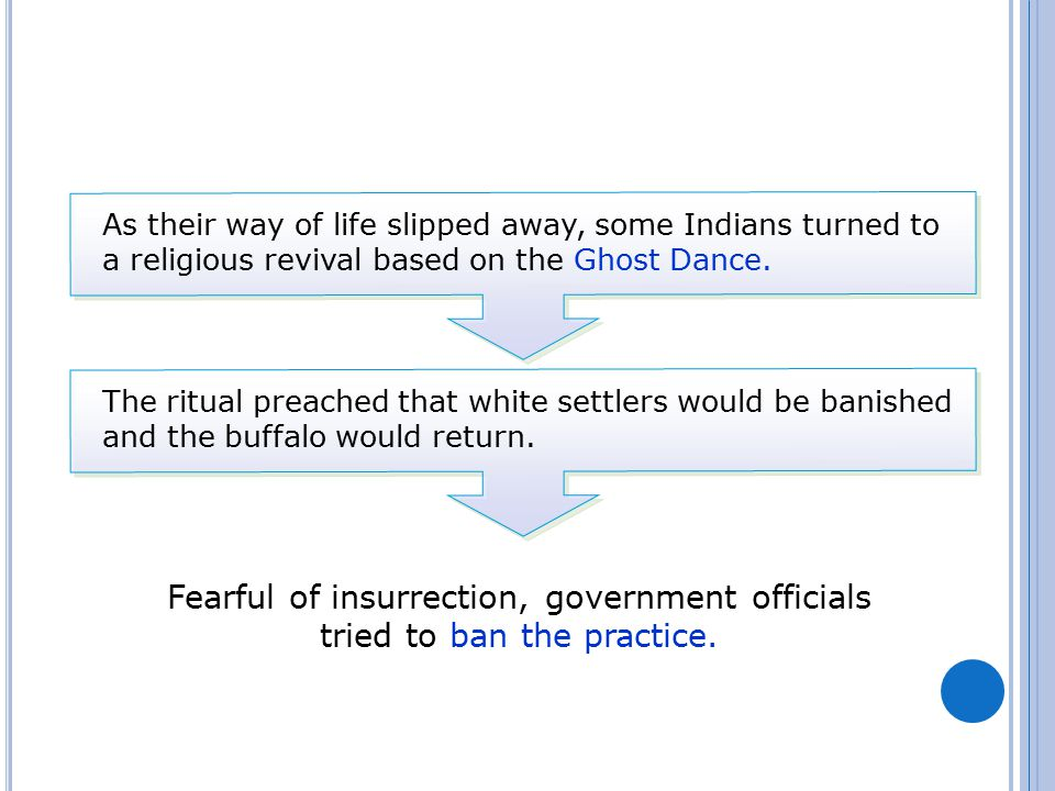 As their way of life slipped away, some Indians turned to a religious revival based on the Ghost Dance.