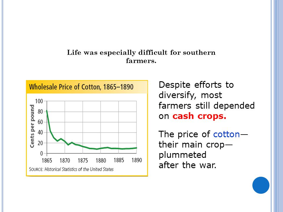 Life was especially difficult for southern farmers.