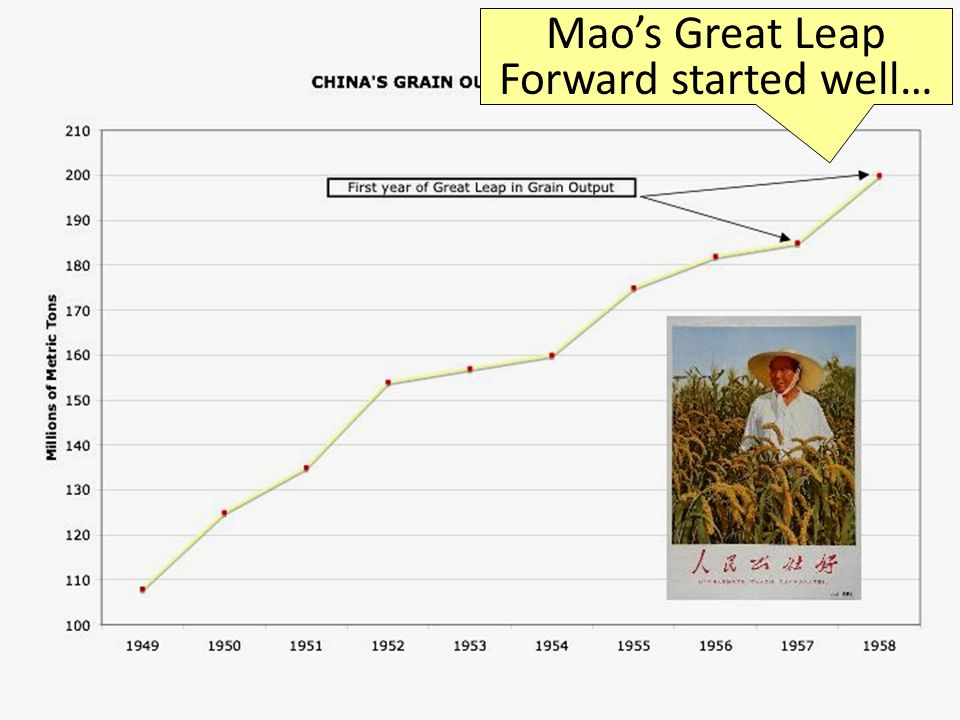 Mao's Great Leap Forward started well…