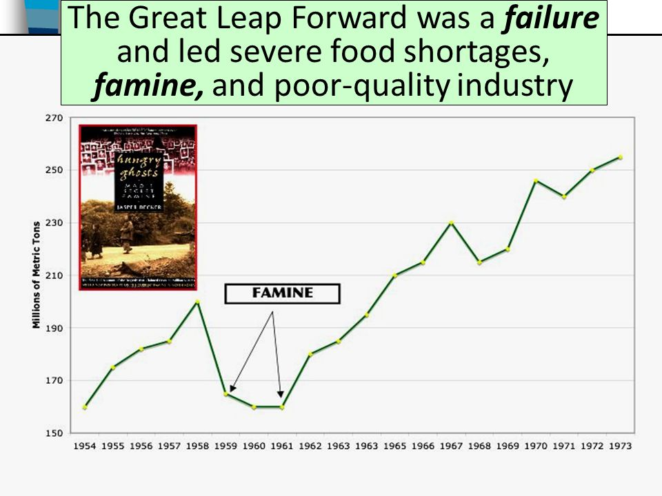 The Great Leap Forward was a failure and led severe food shortages, famine, and poor-quality industry