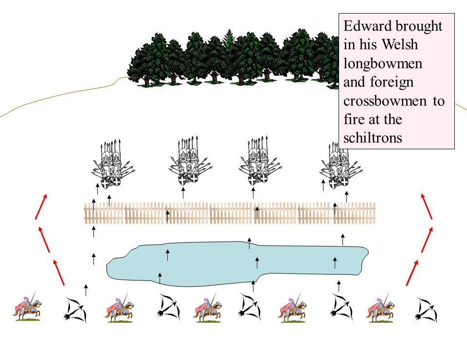 Edward brought in his Welsh longbowmen and foreign crossbowmen to fire at the schiltrons