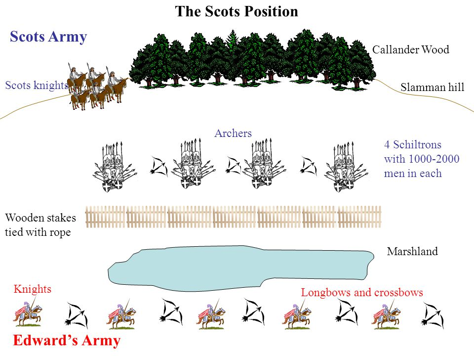 The Scots Position Scots Army Edward's Army Callander Wood