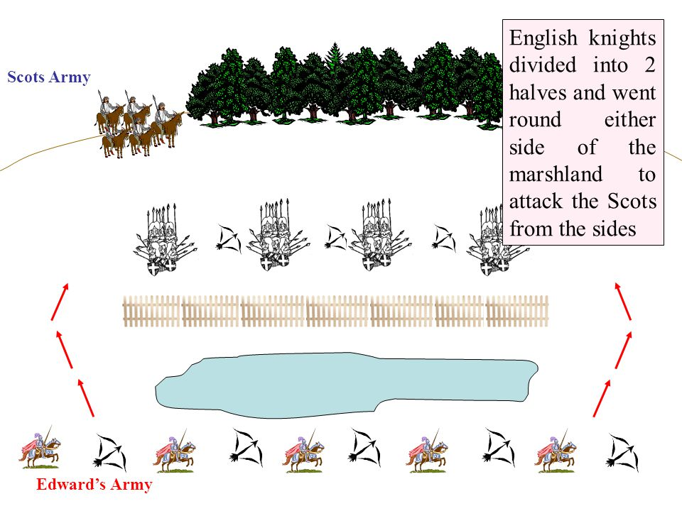 English knights divided into 2 halves and went round either side of the marshland to attack the Scots from the sides