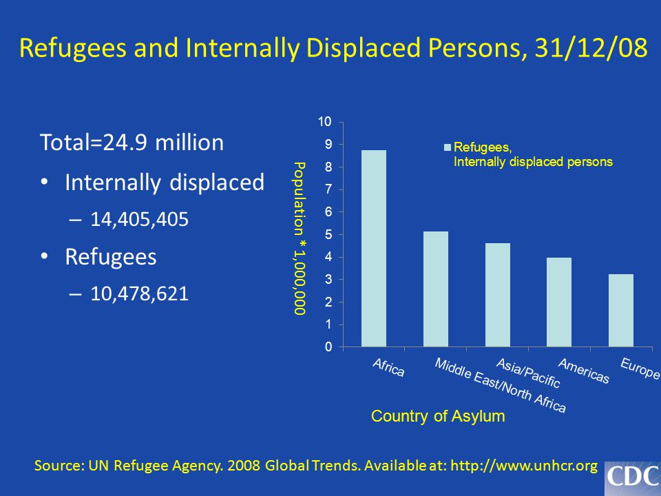Refugees and Internally Displaced Persons, 31/12/08
