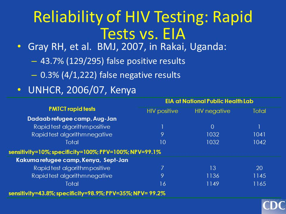 Reliability of HIV Testing: Rapid Tests vs. EIA