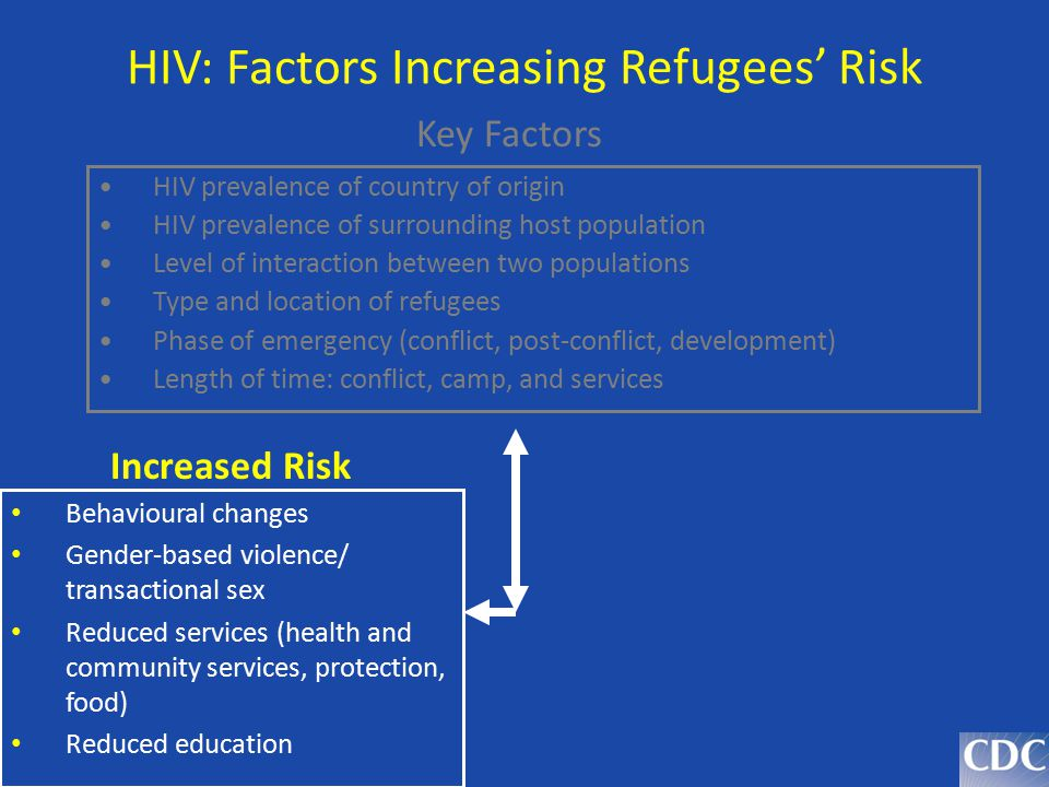 HIV: Factors Increasing Refugees' Risk