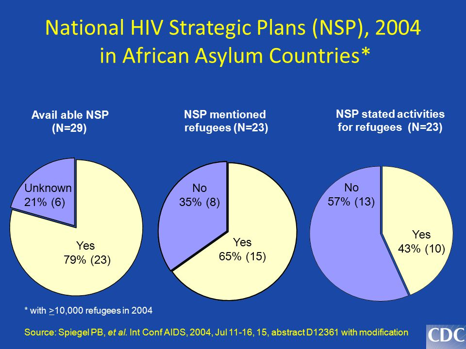 National HIV Strategic Plans (NSP), 2004 in African Asylum Countries*