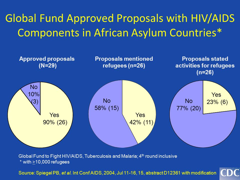 Global Fund Approved Proposals with HIV/AIDS Components in African Asylum Countries*
