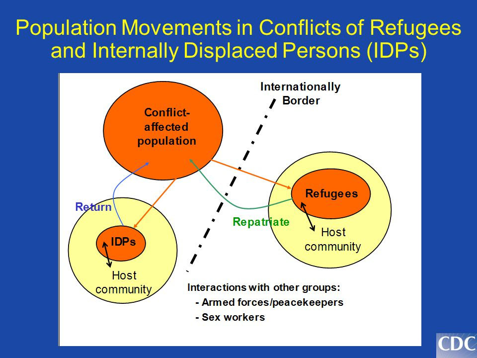 Population Movements in Conflicts of Refugees and Internally Displaced Persons (IDPs)