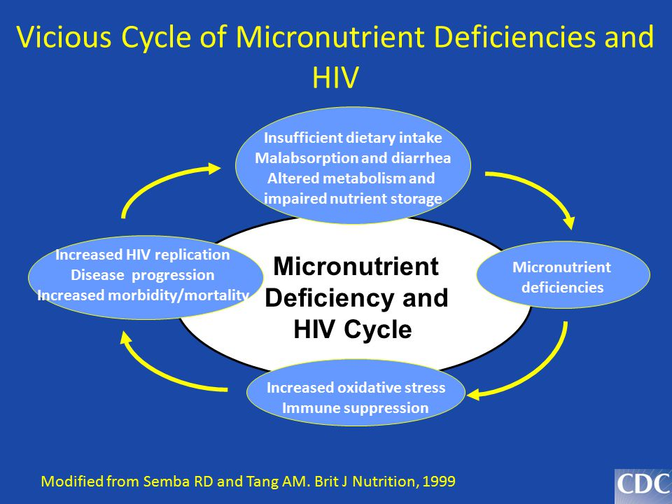Vicious Cycle of Micronutrient Deficiencies and HIV