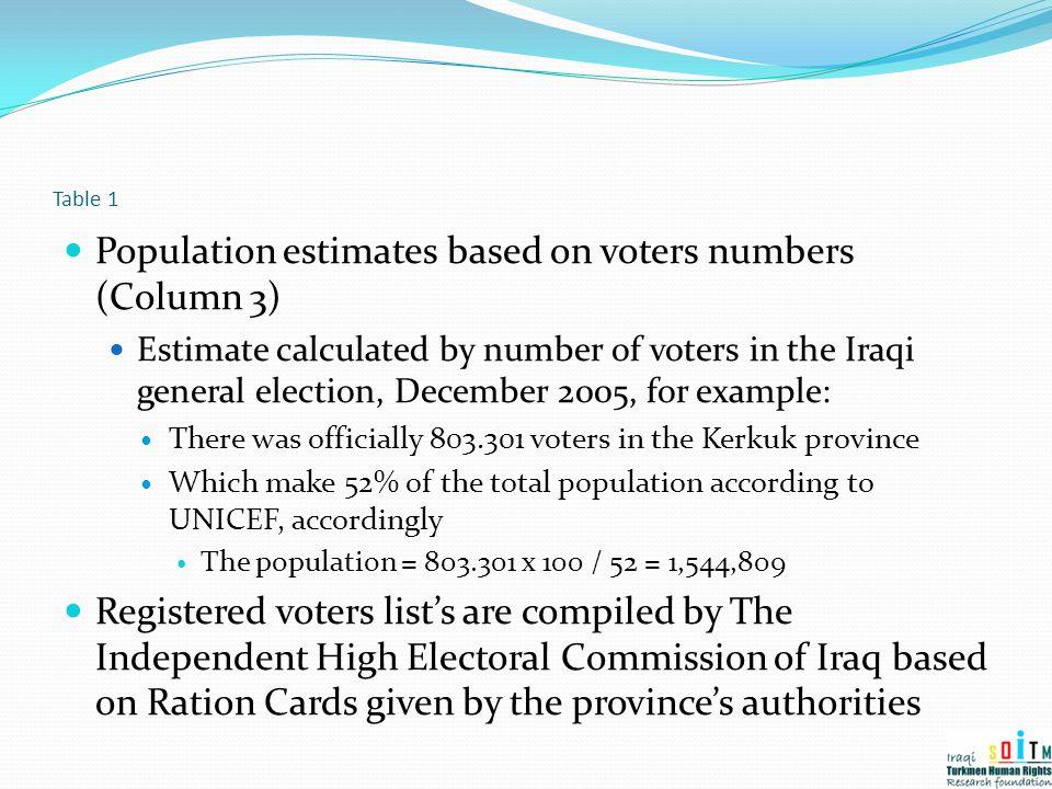 Population estimates based on voters numbers (Column 3)