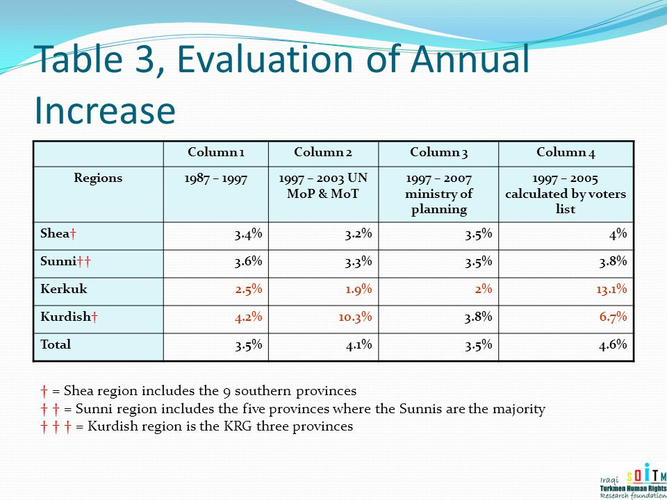 Table 3, Evaluation of Annual Increase