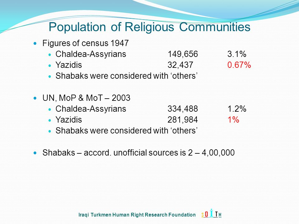 Population of Religious Communities