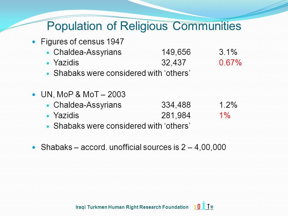 Population of Religious Communities