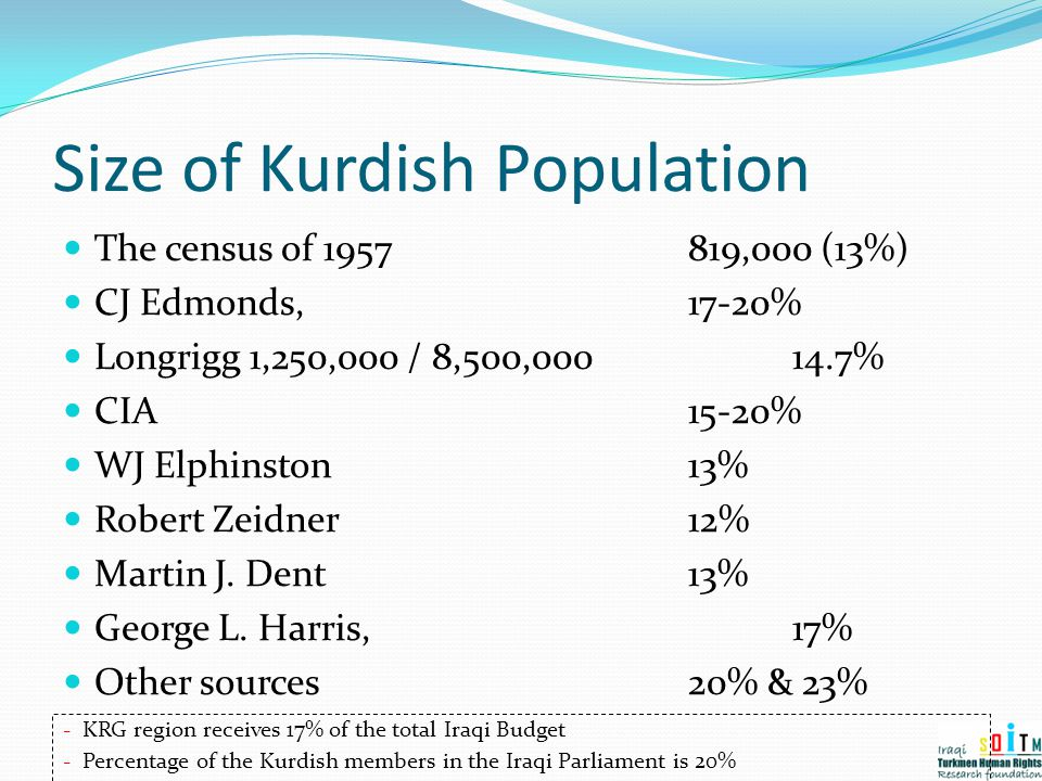 Size of Kurdish Population
