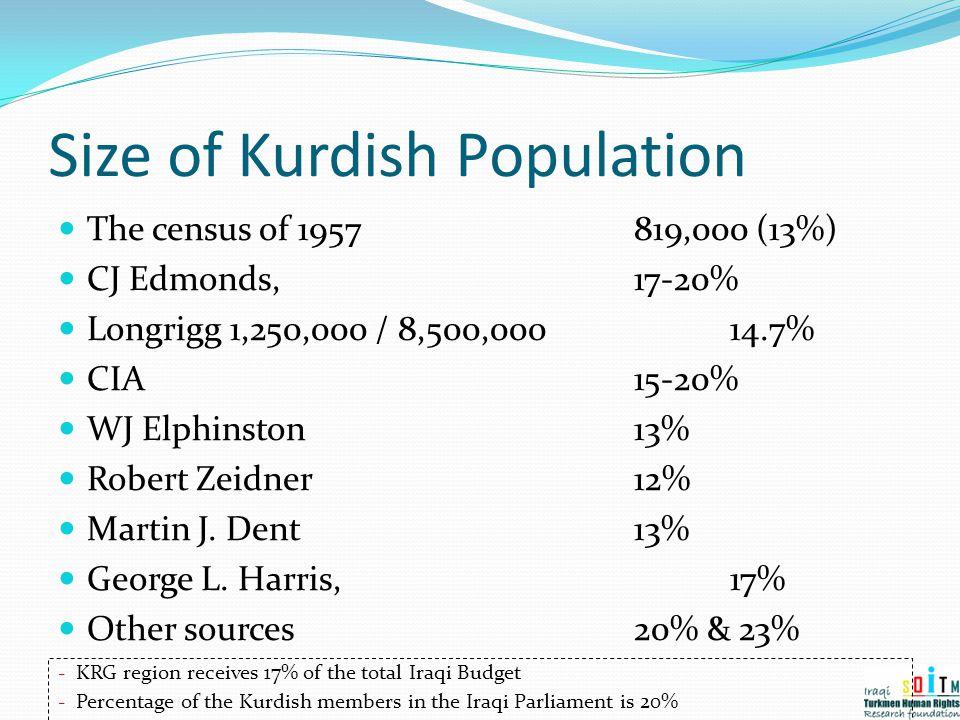 Size of Kurdish Population