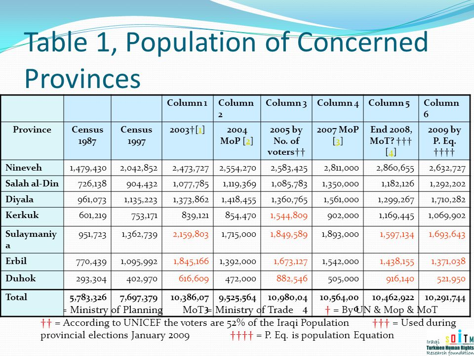 Table 1, Population of Concerned Provinces