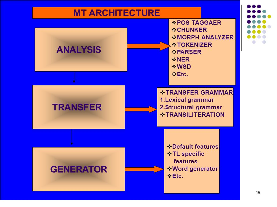 MT ARCHITECTURE ANALYSIS TRANSFER GENERATOR