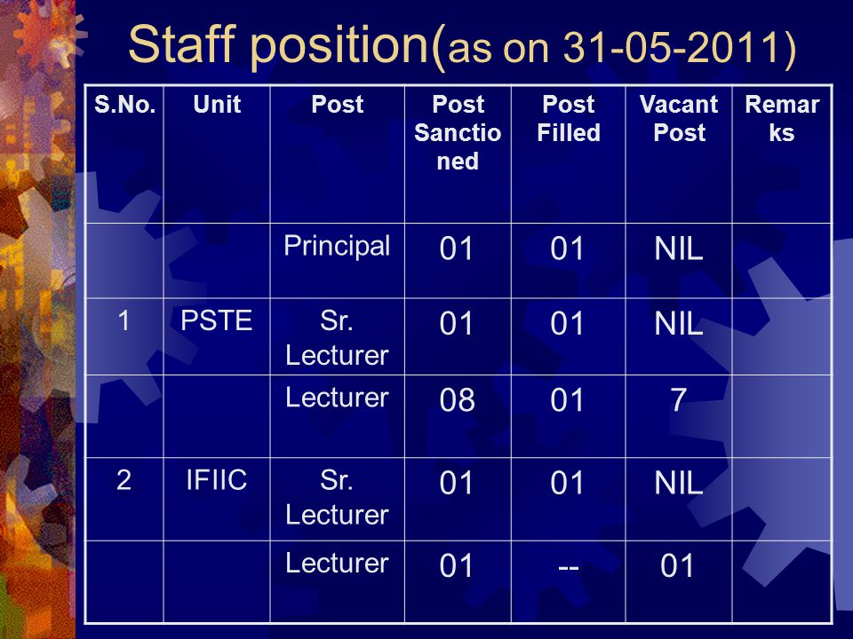 Staff position(as on 31-05-2011)