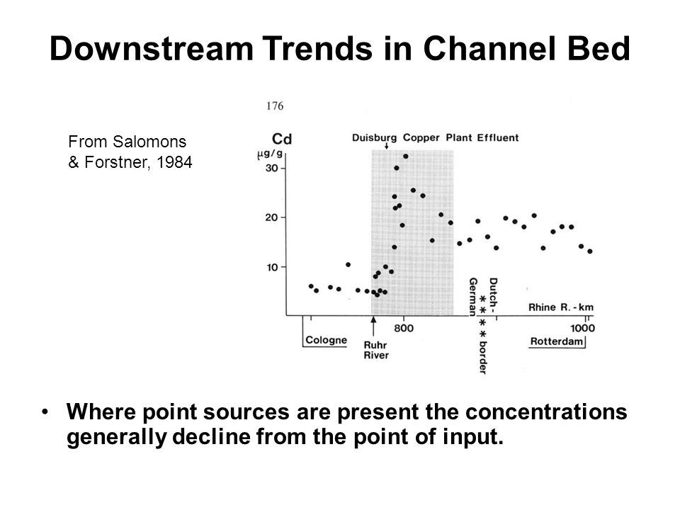Downstream Trends in Channel Bed