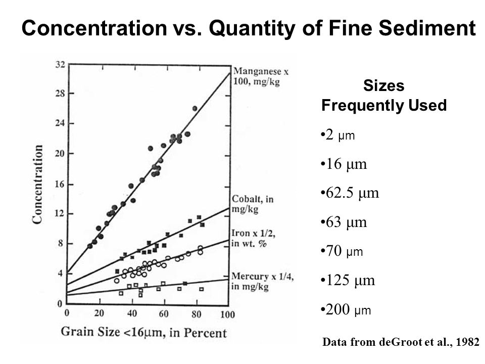 Concentration vs. Quantity of Fine Sediment