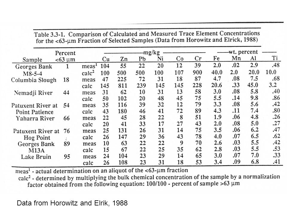 Data from Horowitz and Elrik, 1988