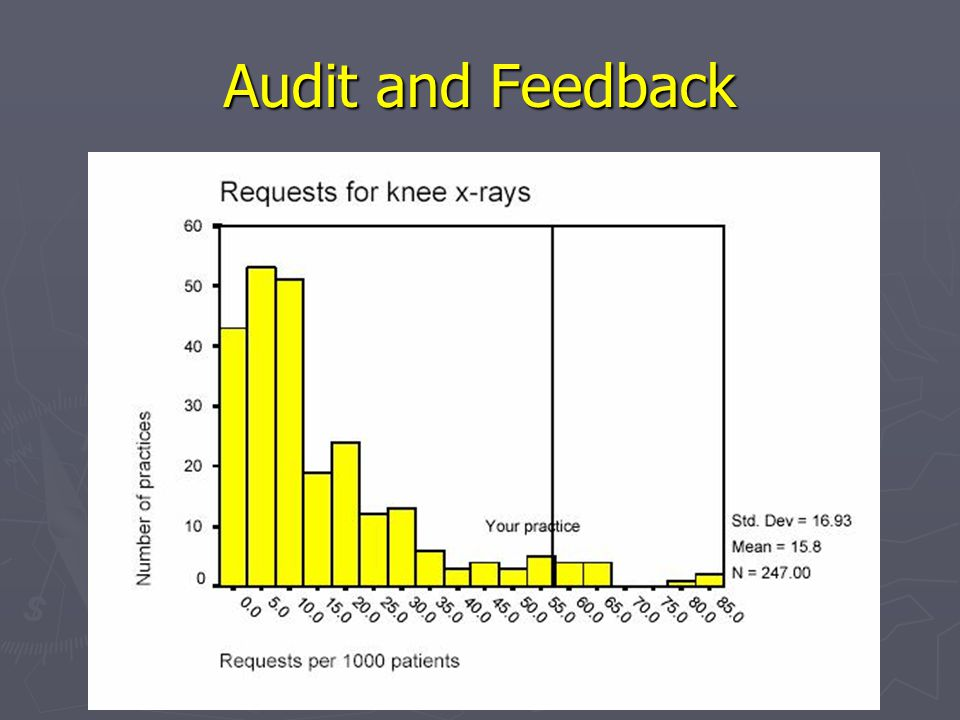 Audit and Feedback