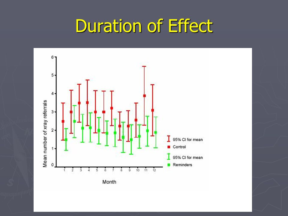 Duration of Effect