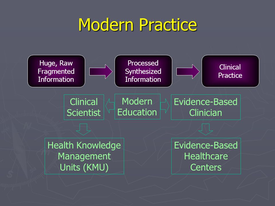 Modern Practice Clinical Scientist Modern Education Evidence-Based