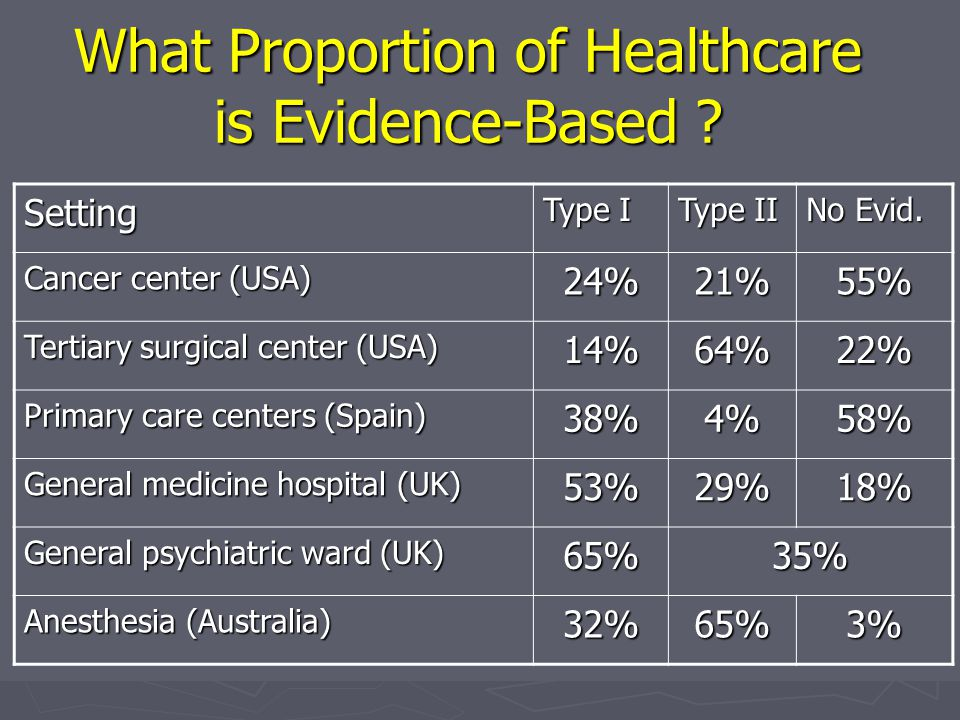 What Proportion of Healthcare is Evidence-Based