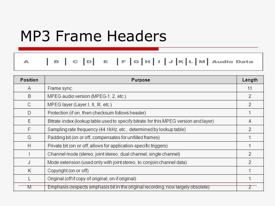 MP3 Frame Headers Position Purpose Length A Frame sync 11 B