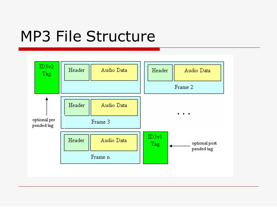 MP3 File Structure