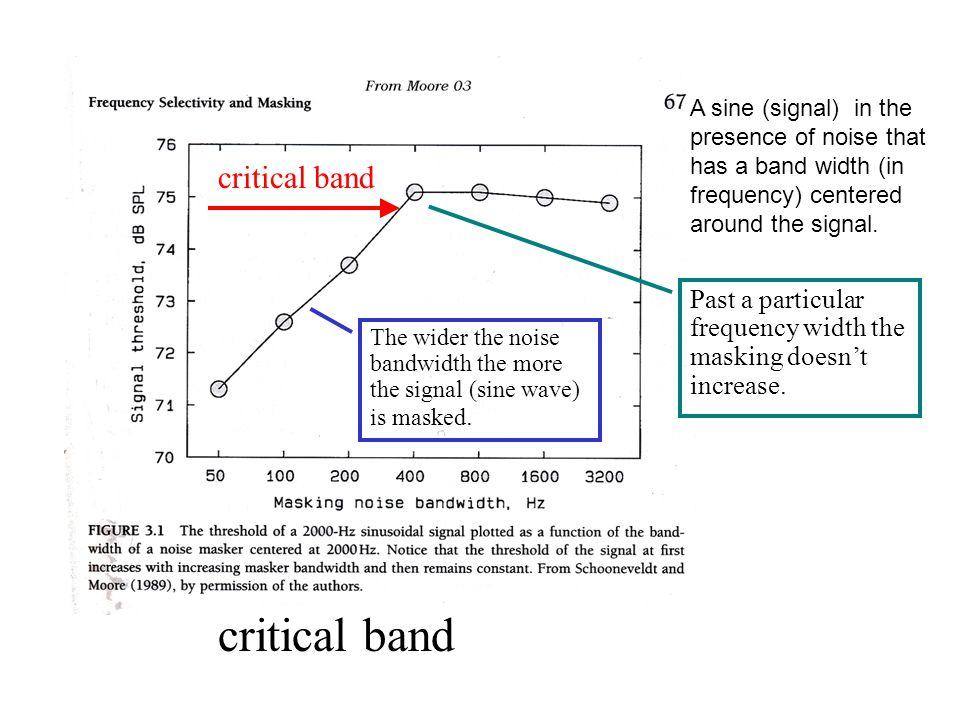critical band critical band