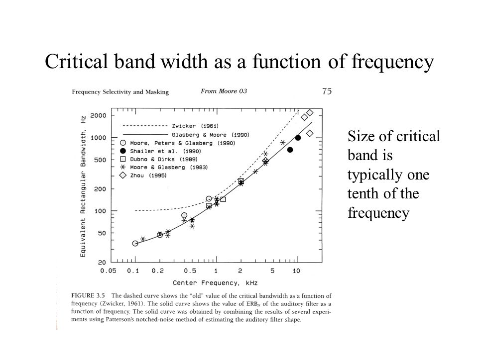 Critical band width as a function of frequency