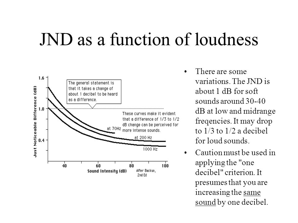 JND as a function of loudness